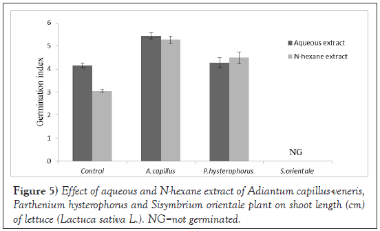 Agricultural-Biological-length