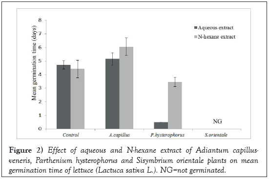 Agricultural-Biological-orientale